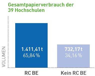 PA2017_Hochschulen_Gesamtpapierverbrauch